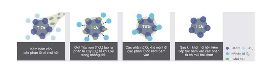 Tủ lạnh Hitachi R-FG560PGV8X(GBK) trang bị Màng lọc Nano Titanium kháng khuẩn, khử mùi hiệu quả
