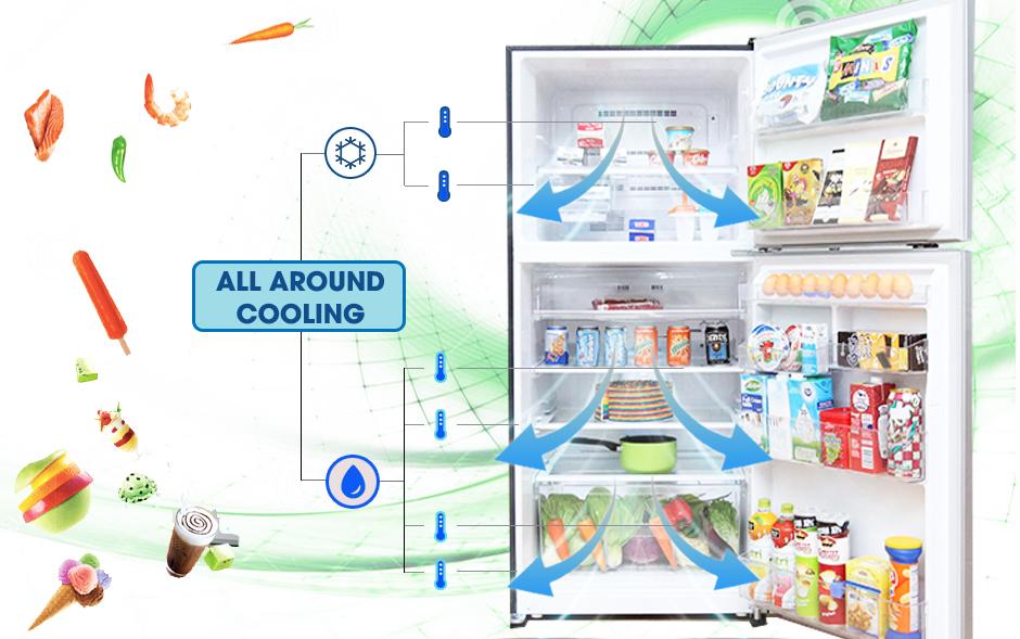Công nghệ làm lạnh All around cooling