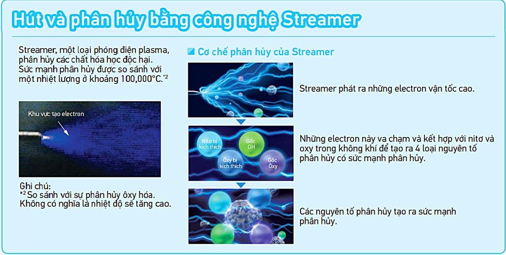 cong-nghe-steamer-tren-may-loc-khi