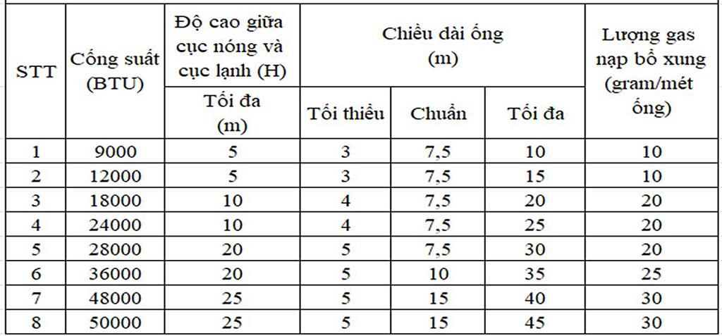 cong-suat-may-lanh-casper