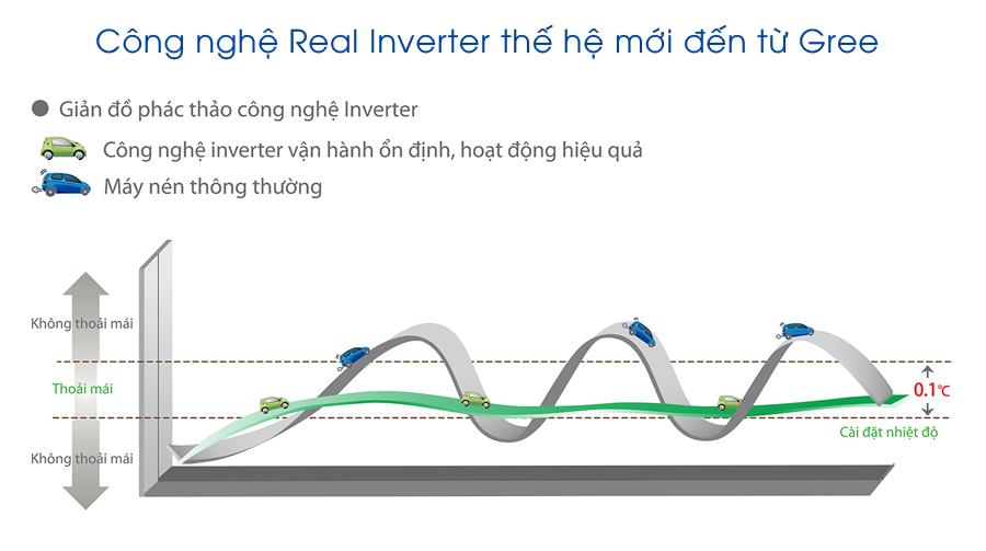 may-lanh-treo-tuong-gree-gwc12pb-k3d0p4-1-5-hp-inverter-4