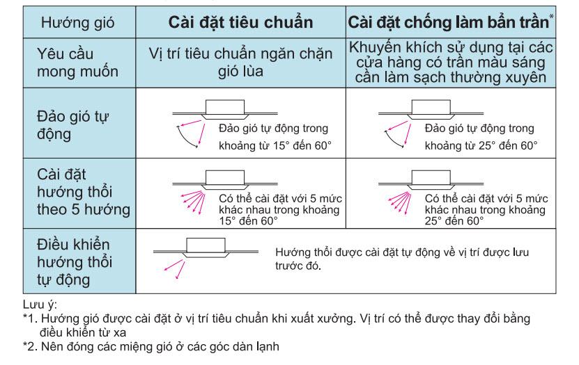 huong_gio_daikin_fcnq