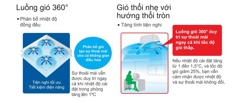 luong_gio_thoi_tron_daikin_fcnq