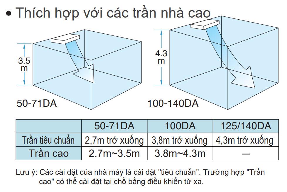 tran_cao_ap_tran_daikin_inverter_skyair