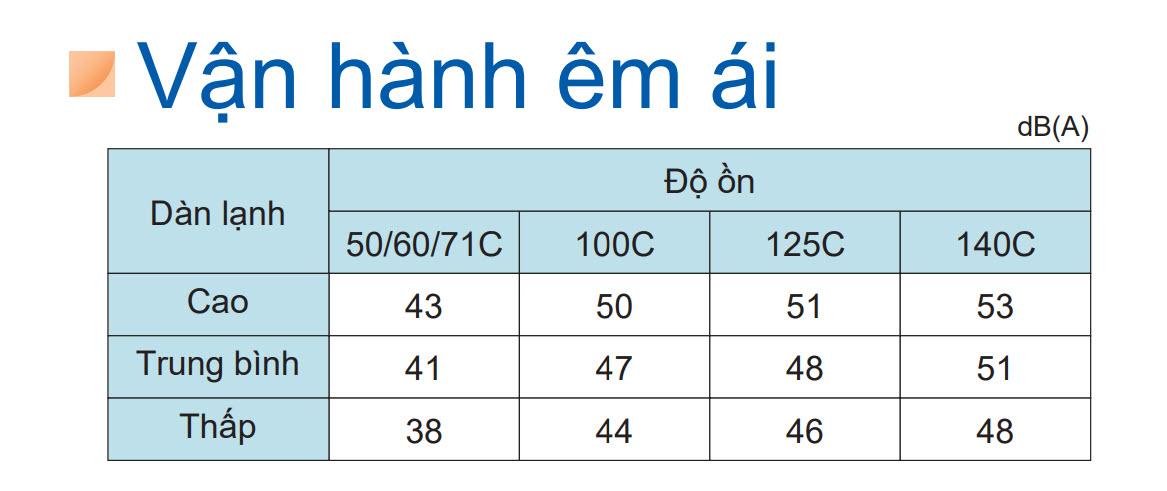 van_hanh_em_daikin_inverter