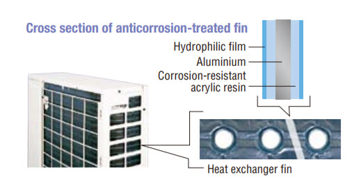 Anticorrosion_daikin_ac_ftne