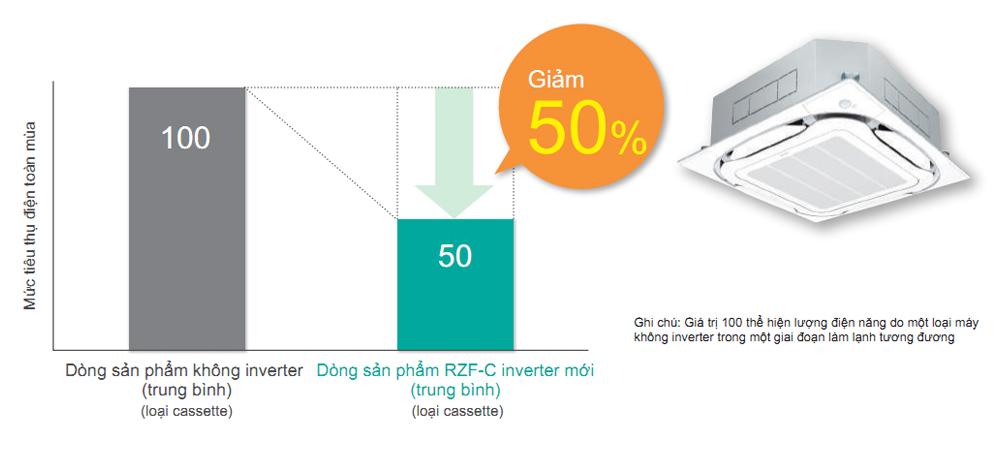 may-lanh-am-tran-daikin-fcf50cvm-2-0hp-inverter-gas-r32-3