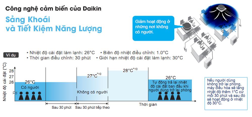 may-lanh-am-tran-daikin-fcf50cvm-2-0hp-inverter-gas-r32-5