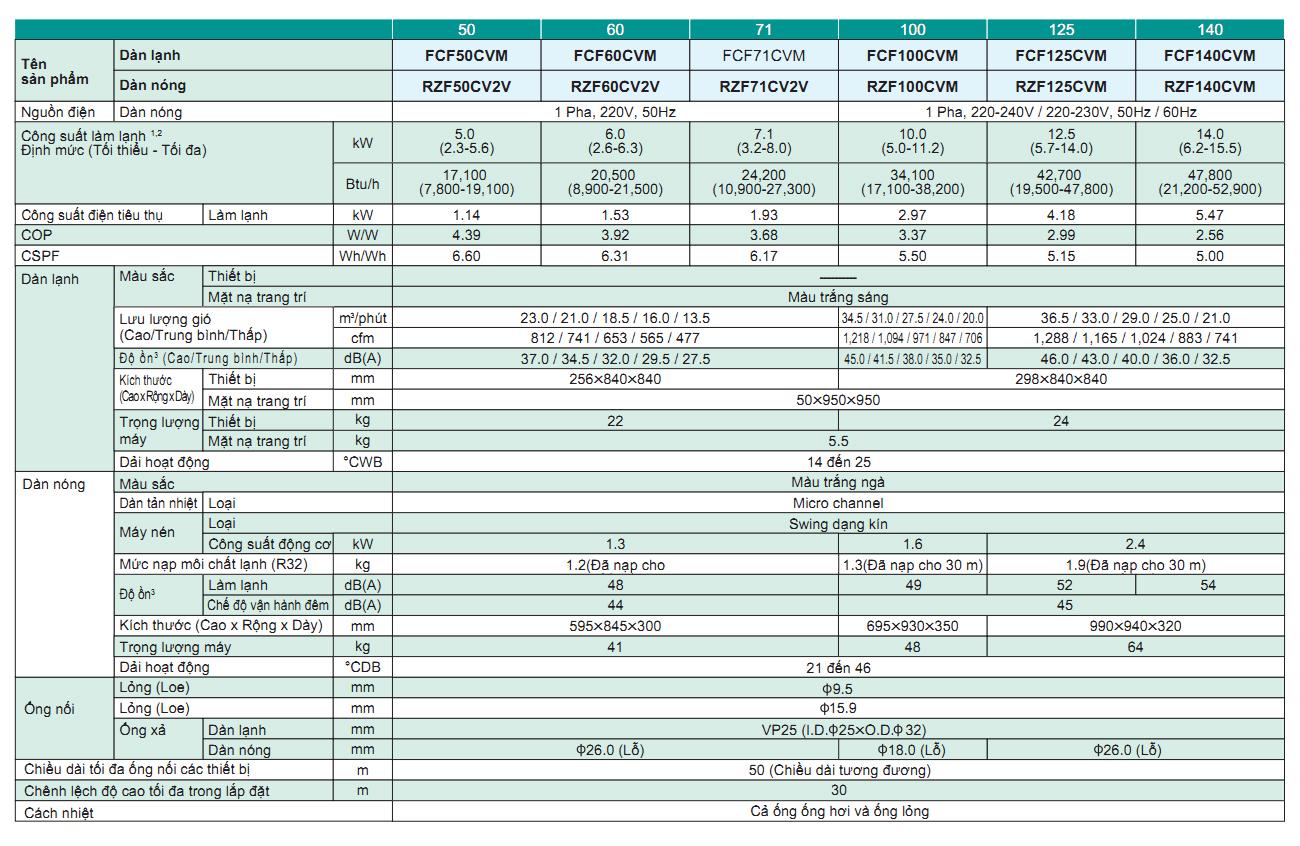 may-lanh-am-tran-daikin-fcf50cvm-2-0hp-inverter-gas-r32-9