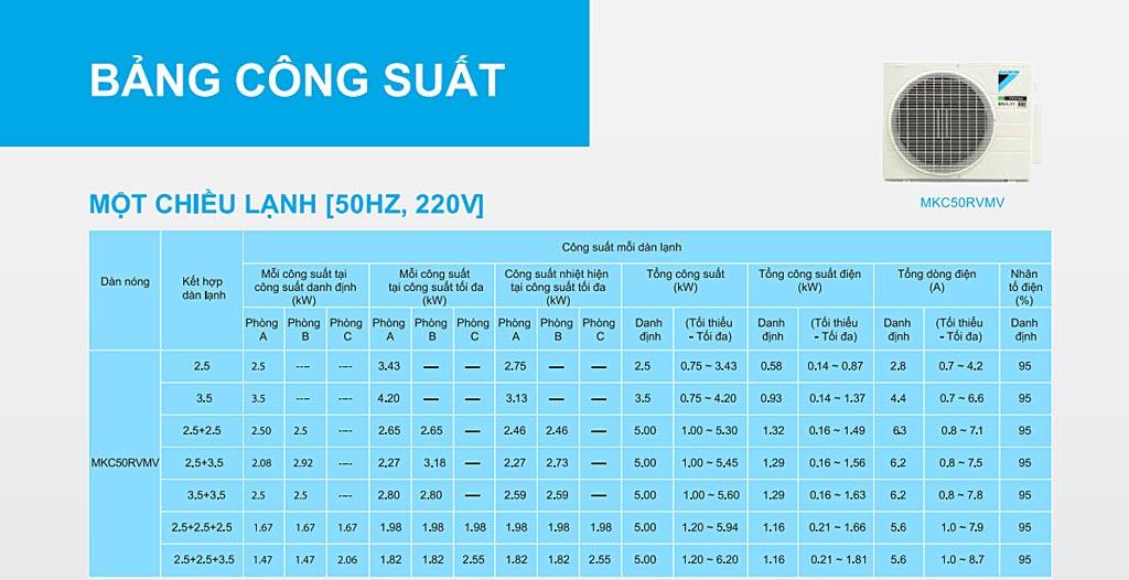cong-suat-combo-khuyen-mai-he-thong-may-lanh-daikin-multi-s-inverter-2-0hp-1-dan-nong-2-dan-lanh