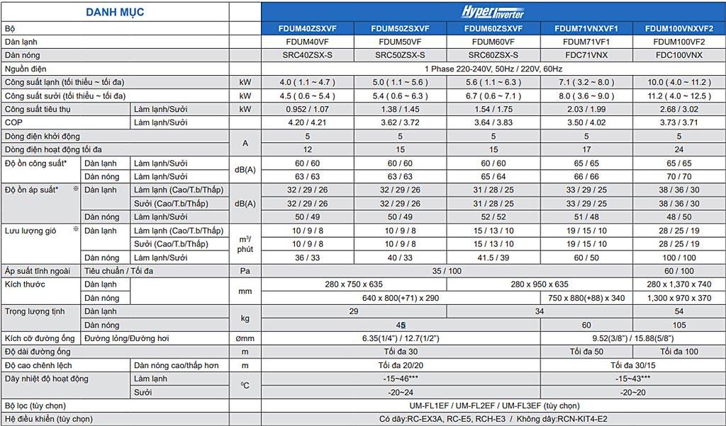Máy lạnh giấu trần ống gió Mitsubishi Heavy FDUM40VF - SRC40ZSX-S (1.5Hp) inverter